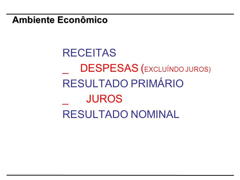 RECEITAS _ DESPESAS ( EXCLUÍNDO JUROS) RESULTADO PRIMÁRIO _ JUROS RESULTADO NOMINAL Ambiente Econômico