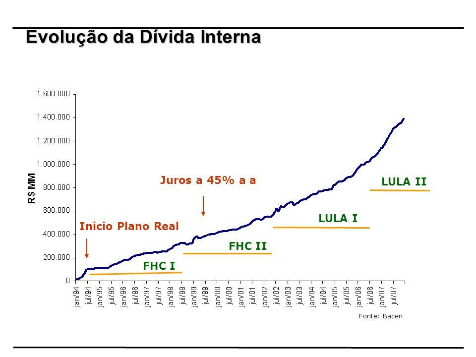 Evolução da Dívida Interna Fonte: Bacen Inicio Plano Real Juros a 45% a a FHC I FHC II LULA I LULA II