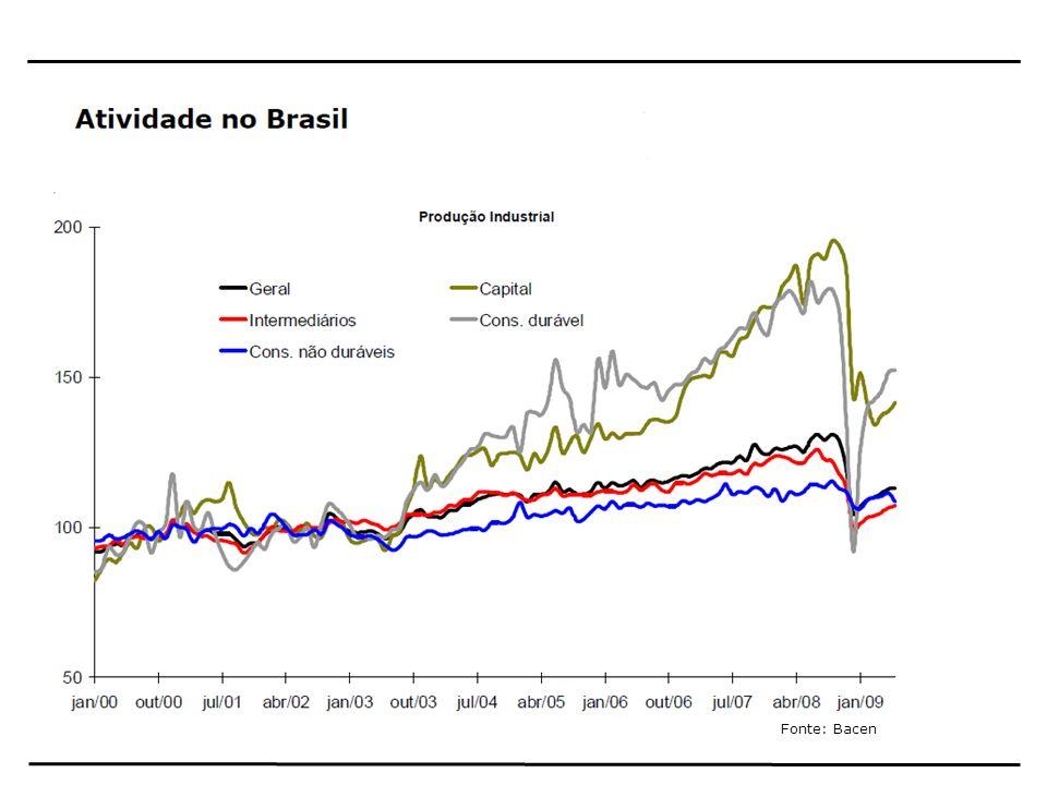 Crescimento PIB Fonte: IBGE e Projeções