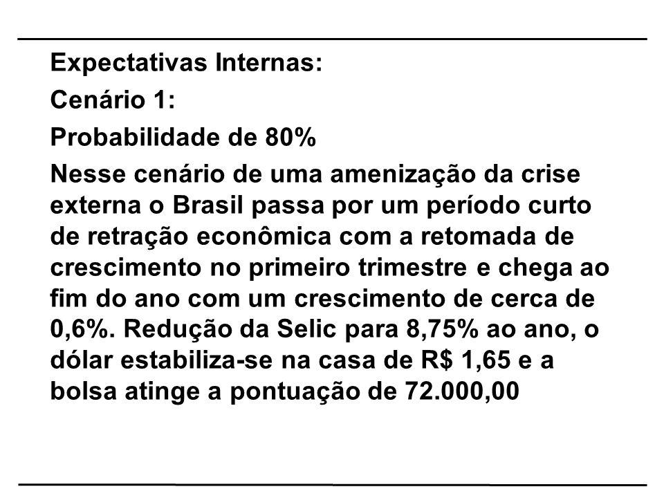 Expectativas Internas: Cenário 2: Probabilidade de 20% Nesse cenário de aprofundamento da crise a aversão ao risco aumenta o preço das commodities caem e o crescimento do Brasil é fortemente afetado atingindo um máximo de 0,3%.