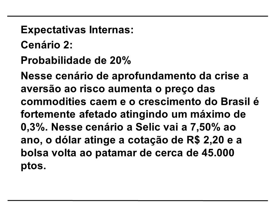 Expectativas Internas: Cenário 2: Probabilidade de 20% Nesse cenário de aprofundamento da crise a aversão ao risco aumenta o preço das commodities cae