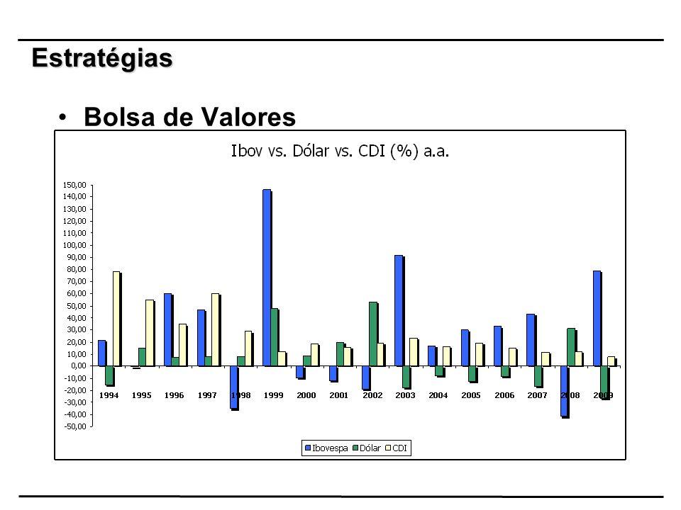 Estratégias Bolsa de Valores
