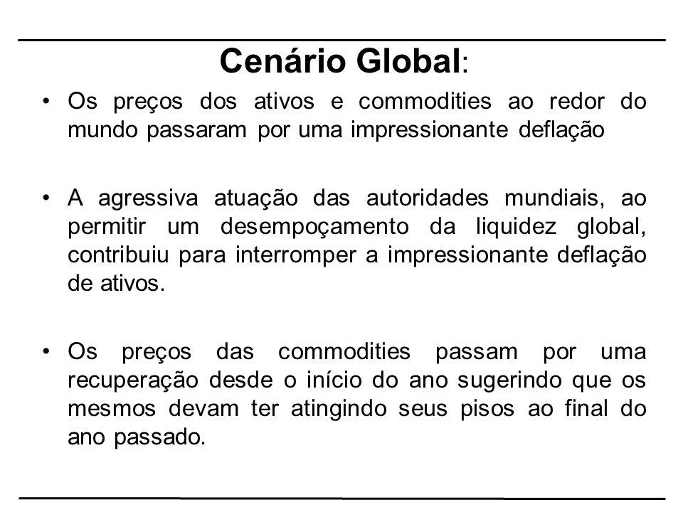 Cenário Global : Os preços dos ativos e commodities ao redor do mundo passaram por uma impressionante deflação A agressiva atuação das autoridades mun