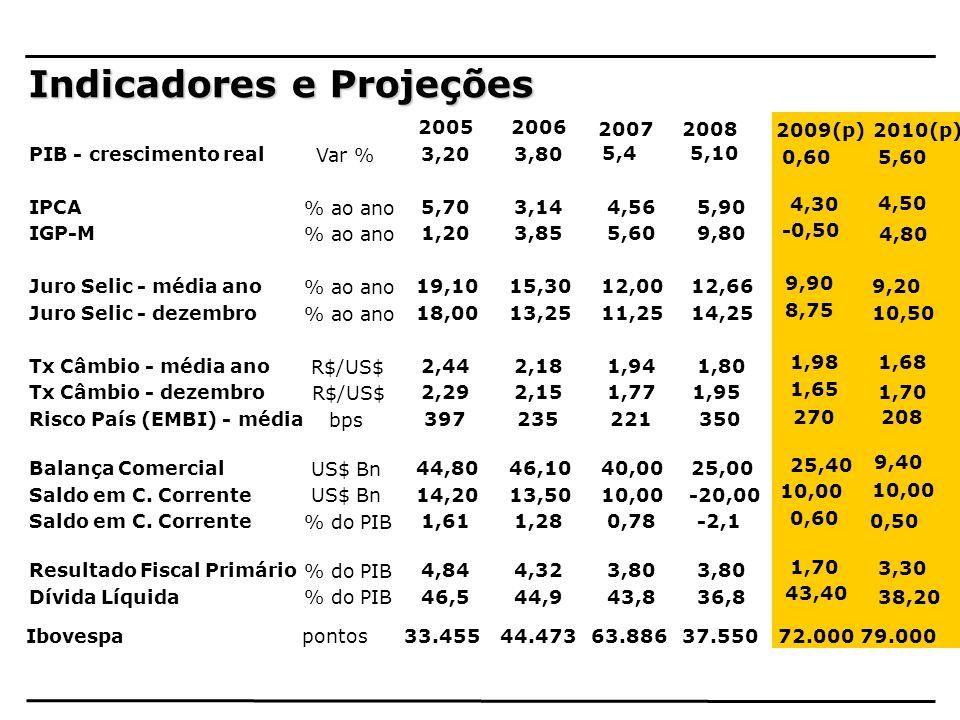 Indicadores e Projeções 20052006 20072008 PIB - crescimento real Var % 3,203,80 5,45,10 IPCA % ao ano 5,703,144,565,90 IGP-M % ao ano 1,203,855,609,80