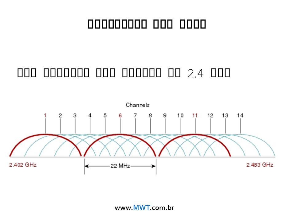 www.MWT.com.br Cobertura Sem Fios Uso correto dos Canais em 2,4 GHz