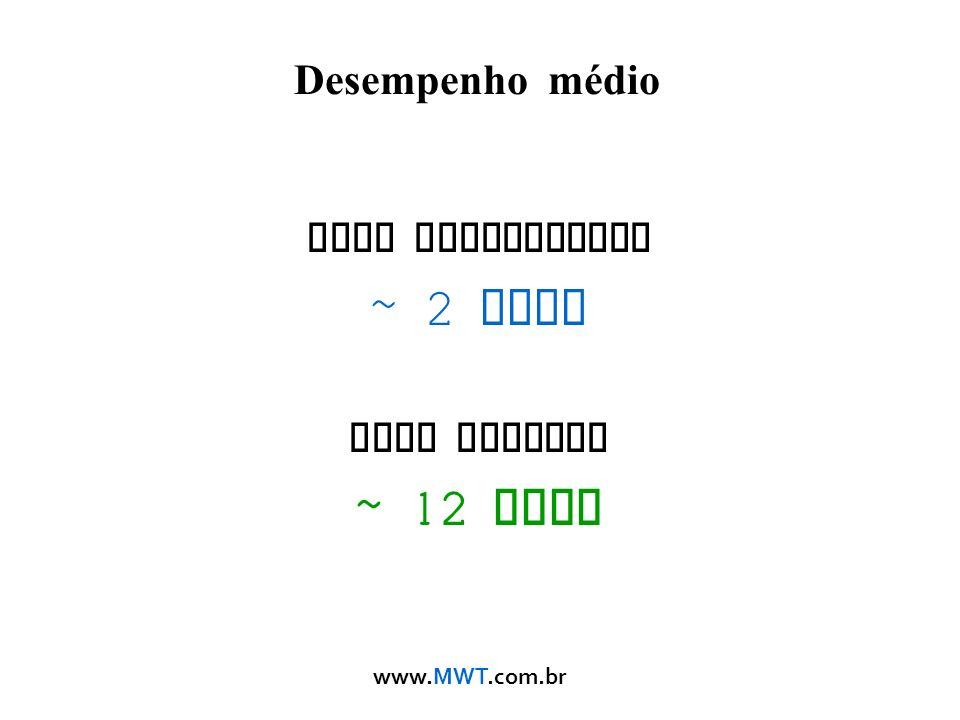 www.MWT.com.br Desempenho médio Modo Tradicional ~ 2 Mbps Modo Nstreme ~ 12 Mbps
