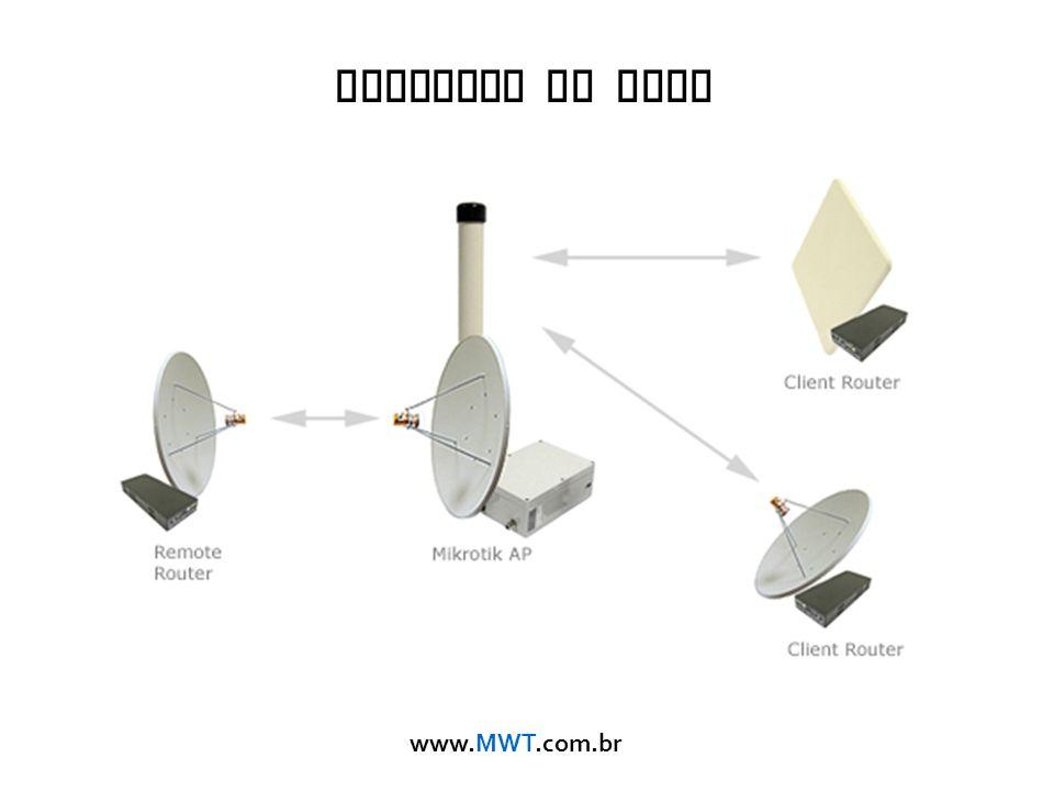 www.MWT.com.br Diagrama da Rede