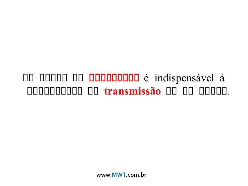 www.MWT.com.br Um sinal de qualidade é indispens á vel à capacidade de transmissão de um canal.