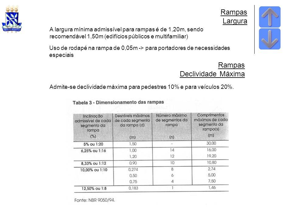 Rampas Largura A largura mínima admissível para rampas é de 1,20m, sendo recomendável 1,50m (edifícios públicos e multifamiliar) Uso de rodapé na rampa de 0,05m -> para portadores de necessidades especiais Rampas Declividade Máxima Admite-se declividade máxima para pedestres 10% e para veículos 20%.