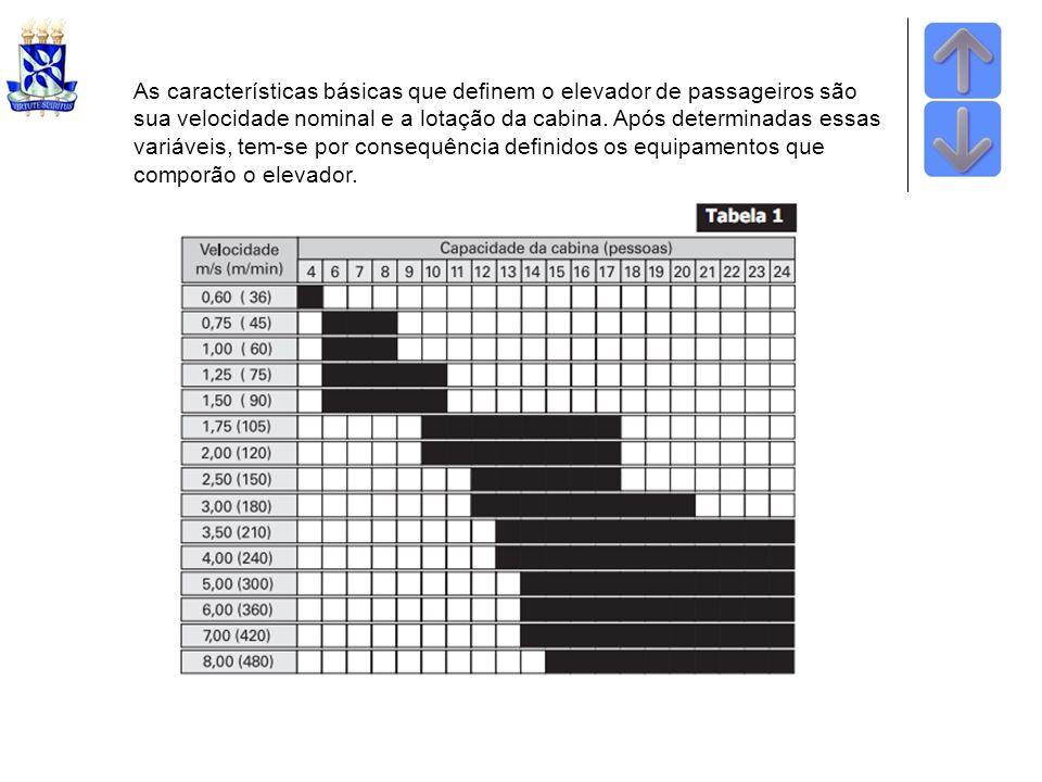 As características básicas que denem o elevador de passageiros são sua velocidade nominal e a lotação da cabina. Após determinadas essas variáveis, te