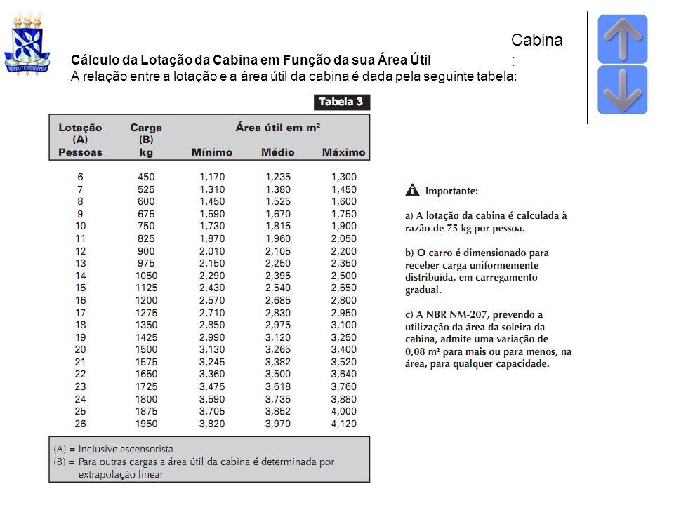 Cabina : Cálculo da Lotação da Cabina em Função da sua Área Útil A relação entre a lotação e a área útil da cabina é dada pela seguinte tabela:
