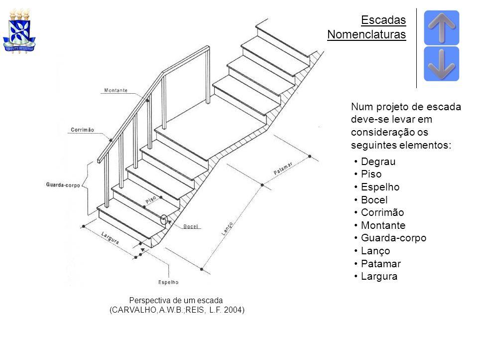 Escadas Nomenclaturas Perspectiva de um escada (CARVALHO, A.W.B.;REIS, L.F.