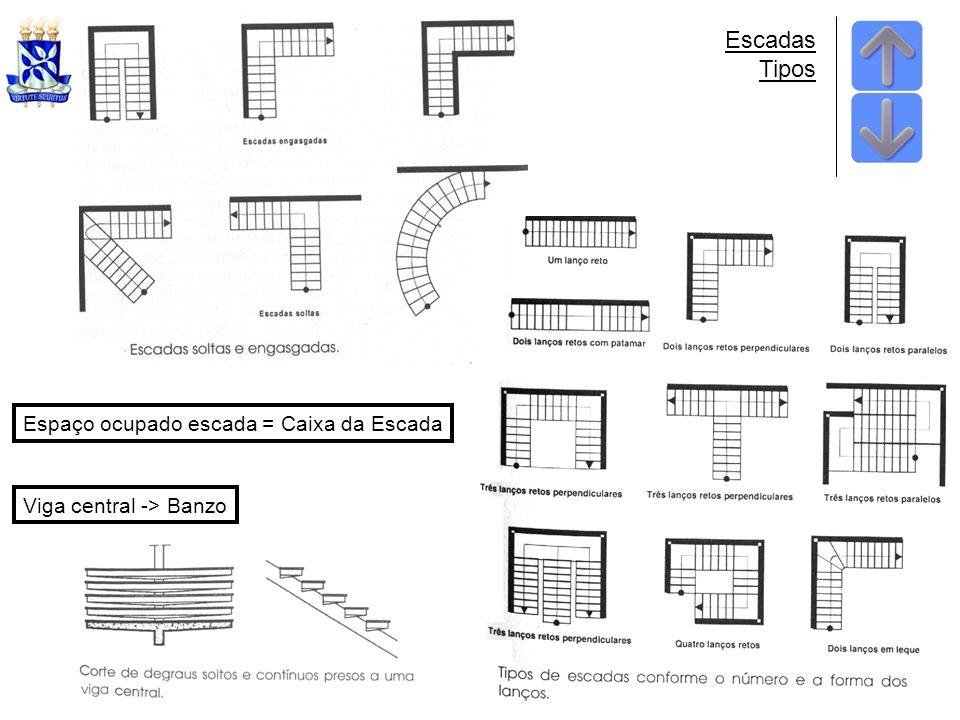 Escadas Tipos Espaço ocupado escada = Caixa da Escada Viga central -> Banzo