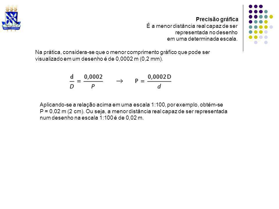 Precisão gráfica É a menor distância real capaz de ser representada no desenho em uma determinada escala. Aplicando-se a relação acima em uma escala 1