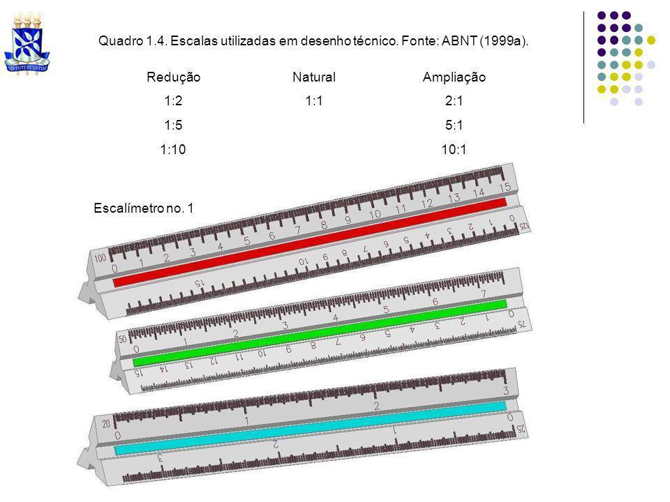 Quadro 1.4. Escalas utilizadas em desenho técnico. Fonte: ABNT (1999a). ReduçãoNaturalAmpliação 1:21:12:1 1:55:1 1:1010:1 Escalímetro no. 1
