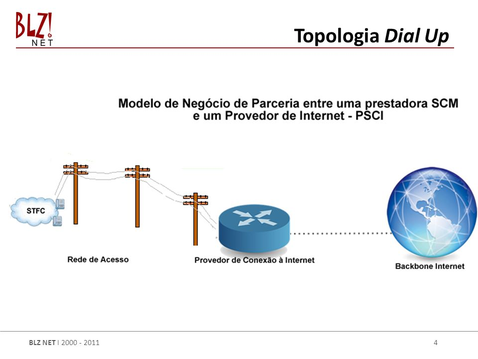 BLZ NET I 2000 - 2011 5 Topologia Wireless