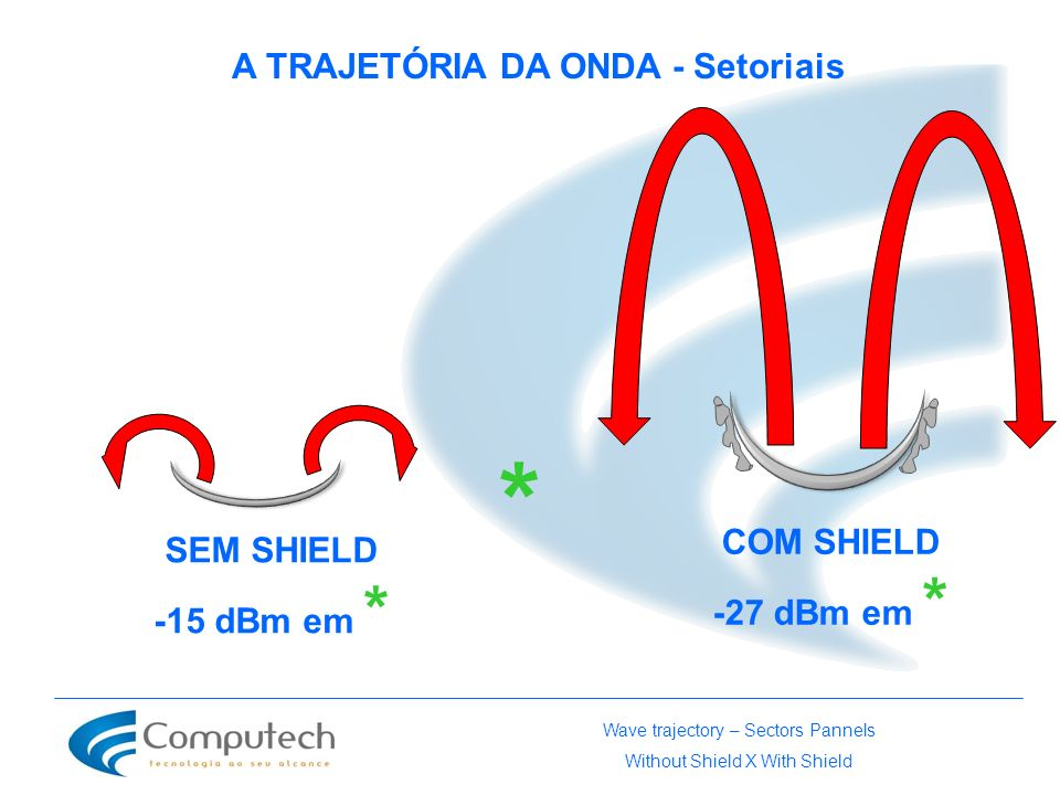 A TRAJETÓRIA DA ONDA - Setoriais SEM SHIELD -15 dBm em * COM SHIELD -27 dBm em * * Wave trajectory – Sectors Pannels Without Shield X With Shield