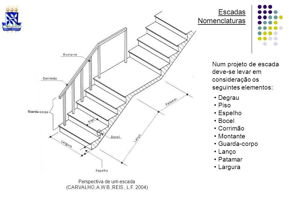 Escadas Nomenclaturas Perspectiva de um escada (CARVALHO, A.W.B.;REIS, L.F. 2004) Num projeto de escada deve-se levar em consideração os seguintes ele