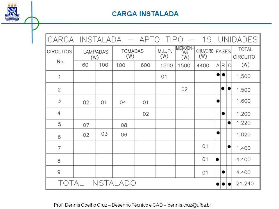 Prof. Dennis Coelho Cruz – Desenho Técnico e CAD – dennis.cruz@ufba.br CARGA INSTALADA