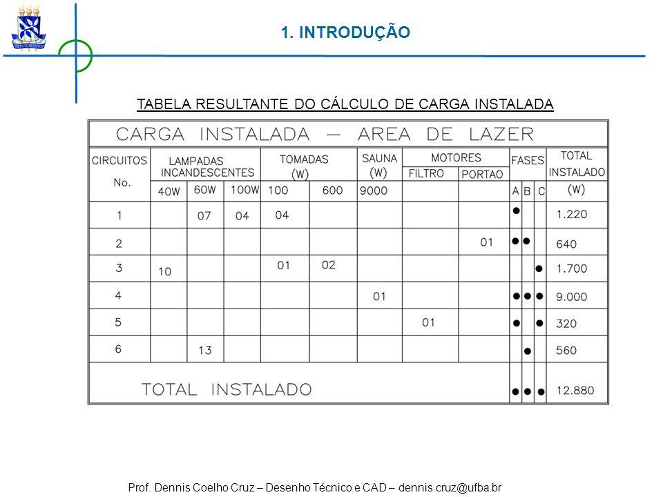 Prof. Dennis Coelho Cruz – Desenho Técnico e CAD – dennis.cruz@ufba.br 1. INTRODUÇÃO TABELA RESULTANTE DO CÁLCULO DE CARGA INSTALADA