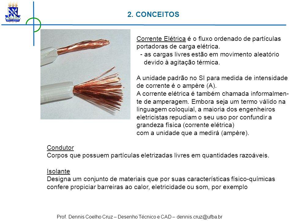 Prof. Dennis Coelho Cruz – Desenho Técnico e CAD – dennis.cruz@ufba.br Corrente Elétrica é o fluxo ordenado de partículas portadoras de carga elétrica