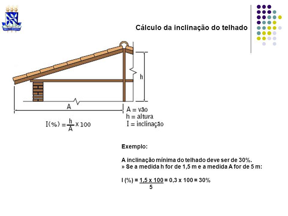 Cálculo da inclinação do telhado Exemplo: A inclinação mínima do telhado deve ser de 30%. » Se a medida h for de 1,5 m e a medida A for de 5 m: I (%)