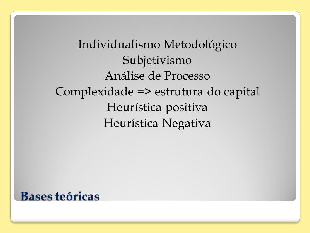 Bases teóricas Individualismo Metodológico Subjetivismo Análise de Processo Complexidade => estrutura do capital Heurística positiva Heurística Negati