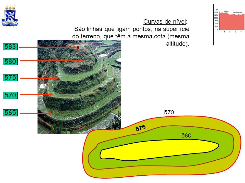 Curvas de nível: São linhas que ligam pontos, na superfície do terreno, que têm a mesma cota (mesma altitude). 570 575 580 570 575 580 583 565