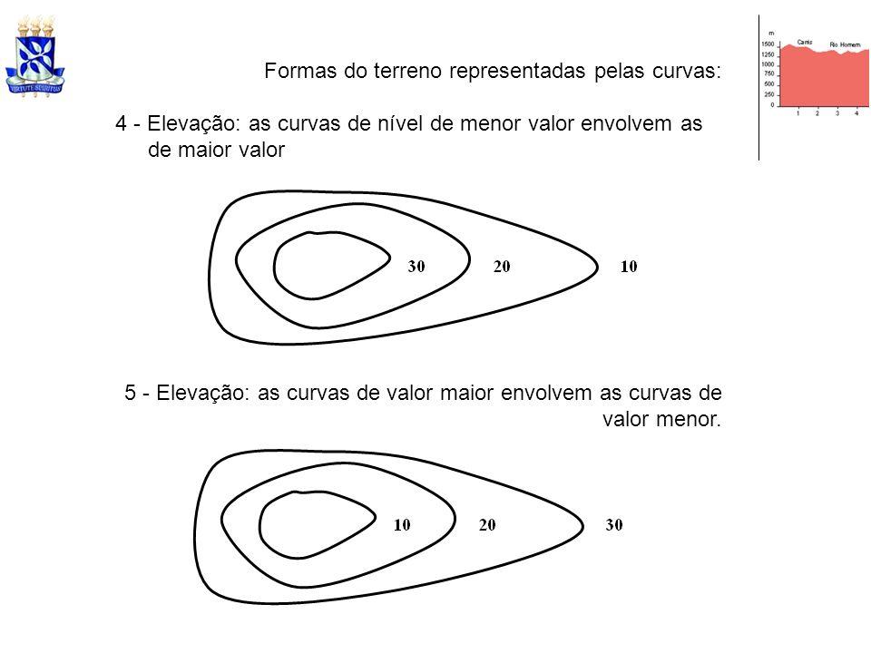 Formas do terreno representadas pelas curvas: 4 - Elevação: as curvas de nível de menor valor envolvem as de maior valor 5 - Elevação: as curvas de va