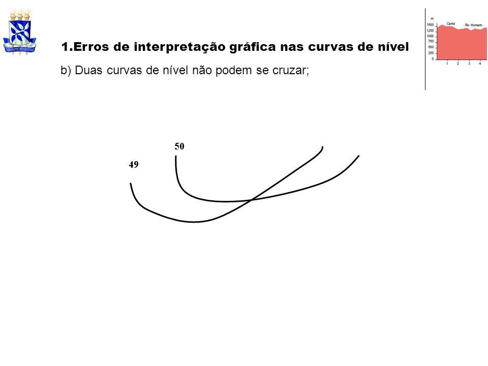 b) Duas curvas de nível não podem se cruzar; 1.Erros de interpretação gráfica nas curvas de nível