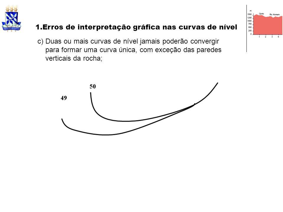 c) Duas ou mais curvas de nível jamais poderão convergir para formar uma curva única, com exceção das paredes verticais da rocha; 1.Erros de interpret