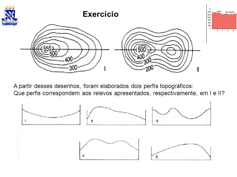 Exercício A partir desses desenhos, foram elaborados dois perfís topográficos: Que perfis correspondem aos relevos apresentados, respectivamente, em I
