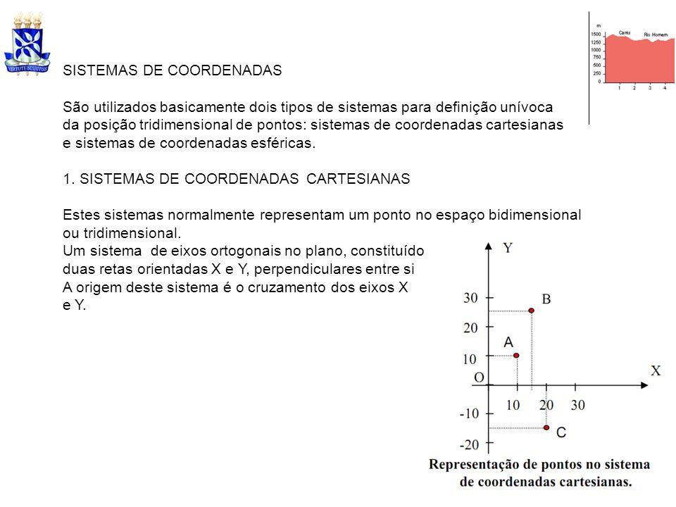 SISTEMAS DE COORDENADAS São utilizados basicamente dois tipos de sistemas para definição unívoca da posição tridimensional de pontos: sistemas de coor
