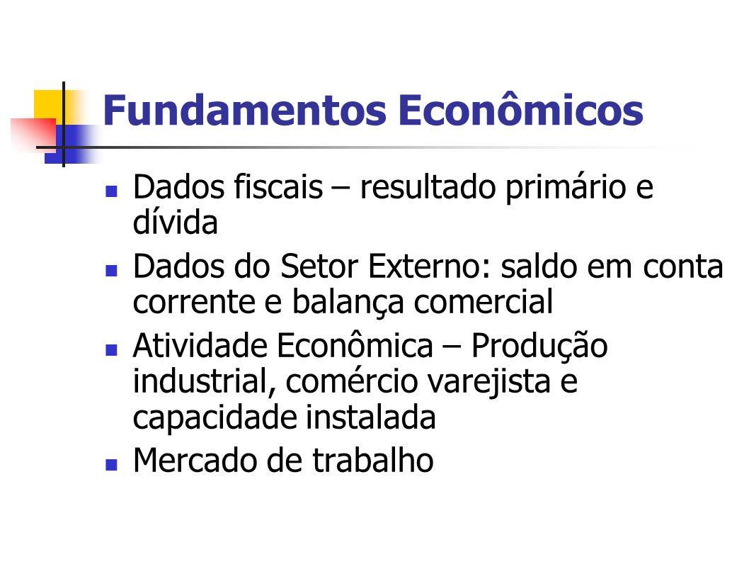 Fundamentos Econômicos Dados fiscais – resultado primário e dívida Dados do Setor Externo: saldo em conta corrente e balança comercial Atividade Econômica – Produção industrial, comércio varejista e capacidade instalada Mercado de trabalho
