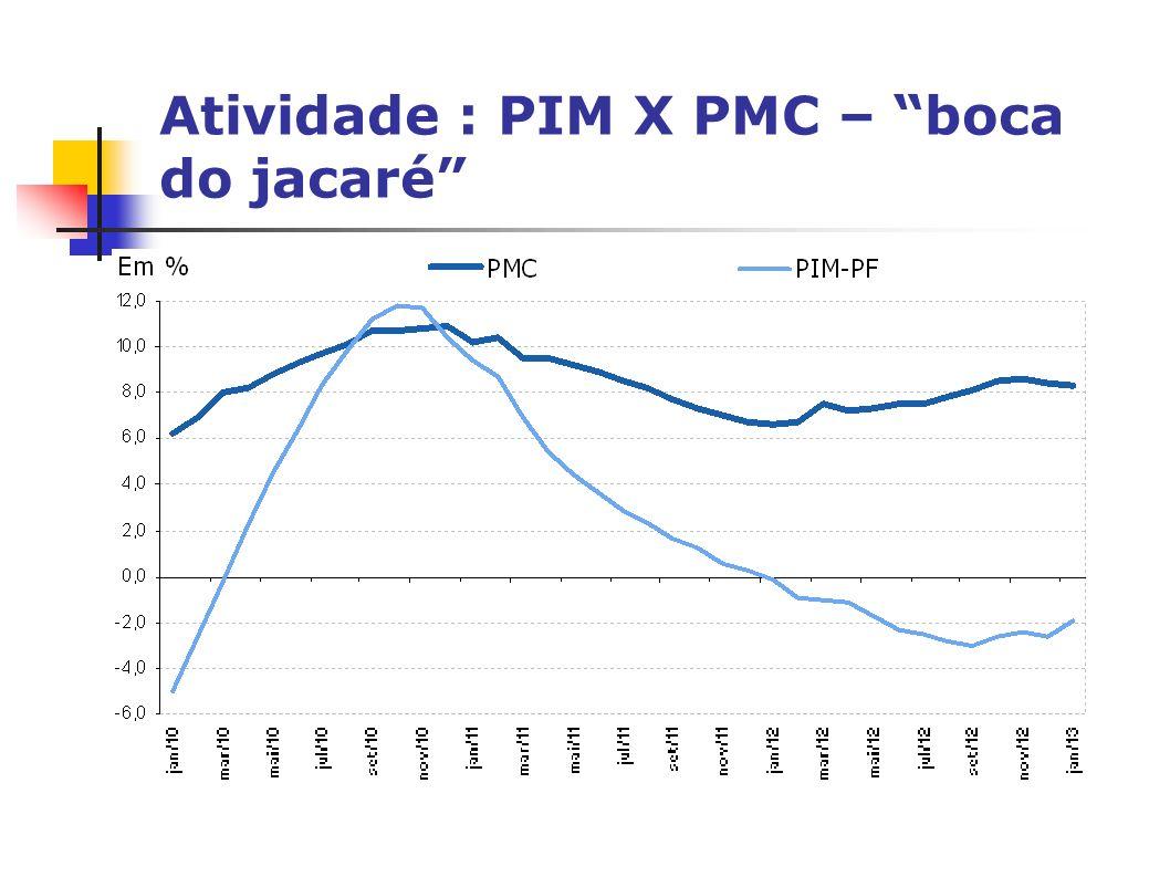 Atividade : PIM X PMC – boca do jacaré