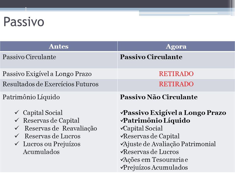 AntesAgora Passivo Circulante Passivo Exigível a Longo PrazoRETIRADO Resultados de Exercícios FuturosRETIRADO Patrimônio Líquido Capital Social Reserv