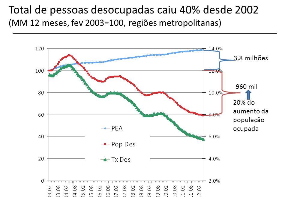 Total de pessoas desocupadas caiu 40% desde 2002 (MM 12 meses, fev 2003=100, regiões metropolitanas) 3,8 milhões 960 mil 20% do aumento da população o