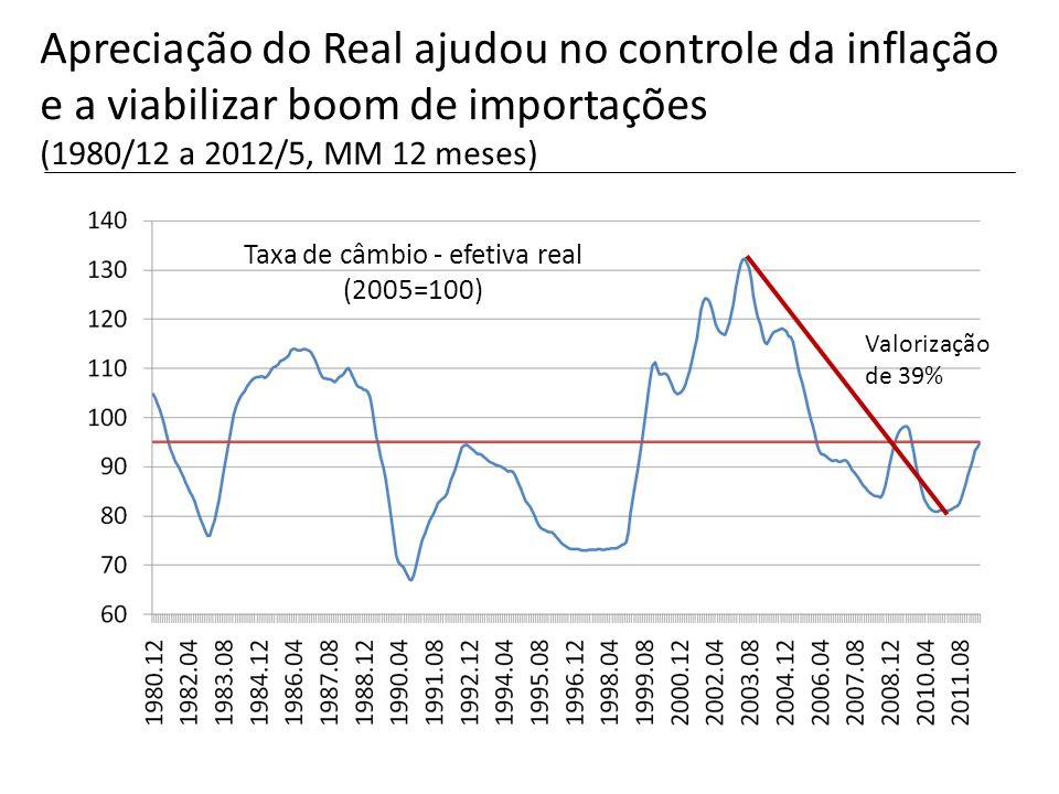 Taxa de câmbio - efetiva real (2005=100) Apreciação do Real ajudou no controle da inflação e a viabilizar boom de importações (1980/12 a 2012/5, MM 12
