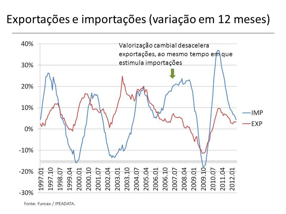 Exportações e importações (variação em 12 meses) Valorização cambial desacelera exportações, ao mesmo tempo em que estimula importações Fonte: Funcex