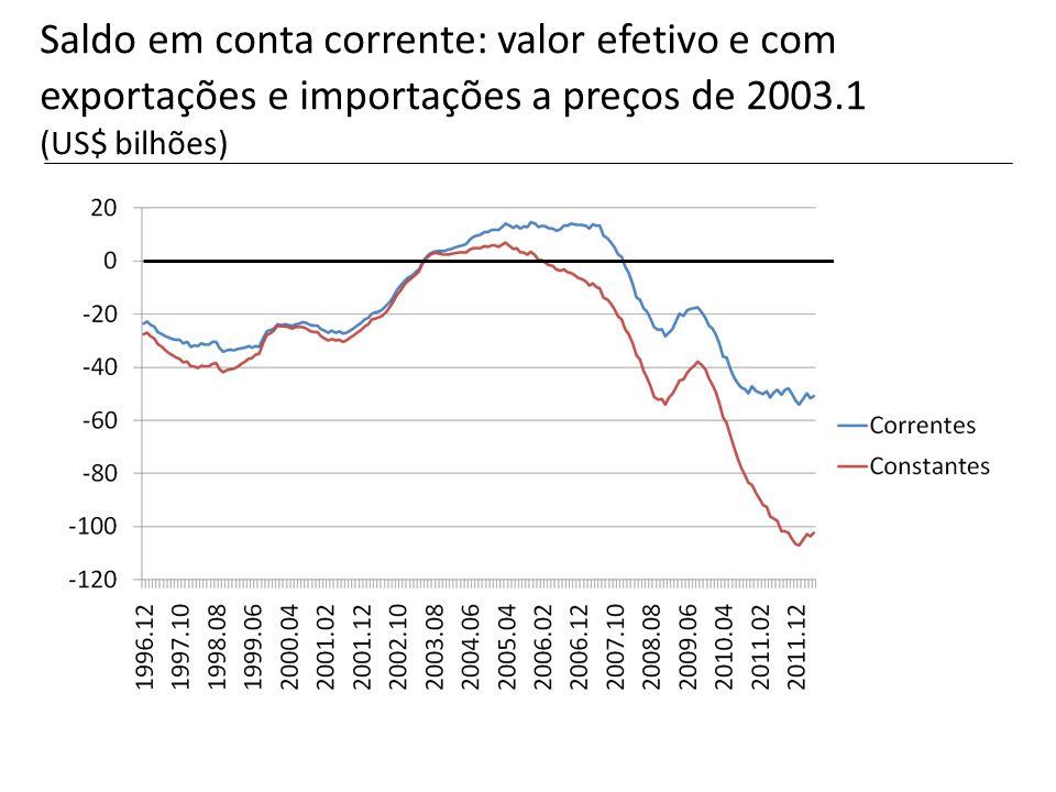Saldo em conta corrente: valor efetivo e com exportações e importações a preços de 2003.1 (US$ bilhões)