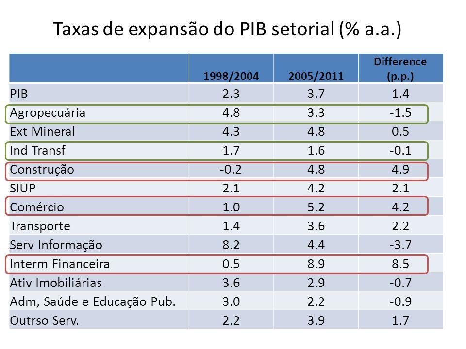 Taxas de expansão do PIB setorial (% a.a.) 1998/20042005/2011 Difference (p.p.) PIB2.33.71.4 Agropecuária4.83.3-1.5 Ext Mineral4.34.80.5 Ind Transf1.7