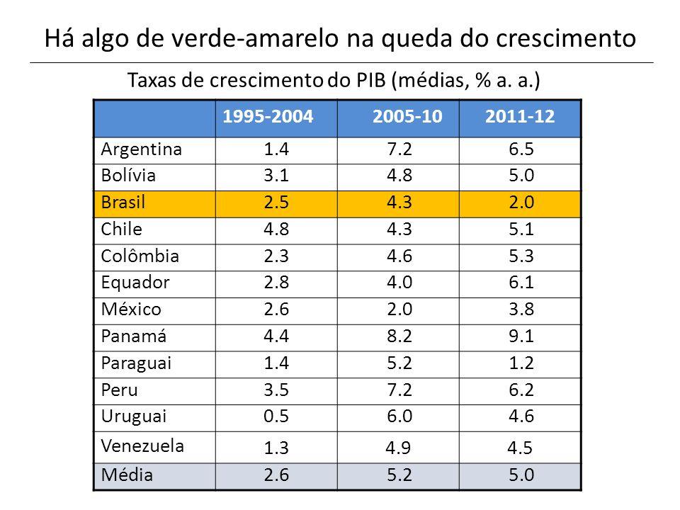 Há algo de verde-amarelo na queda do crescimento 1995-2004 2005-10 2011-12 Argentina1.4 7.2 6.5 Bolívia3.1 4.8 5.0 Brasil2.5 4.3 2.0 Chile4.8 4.3 5.1