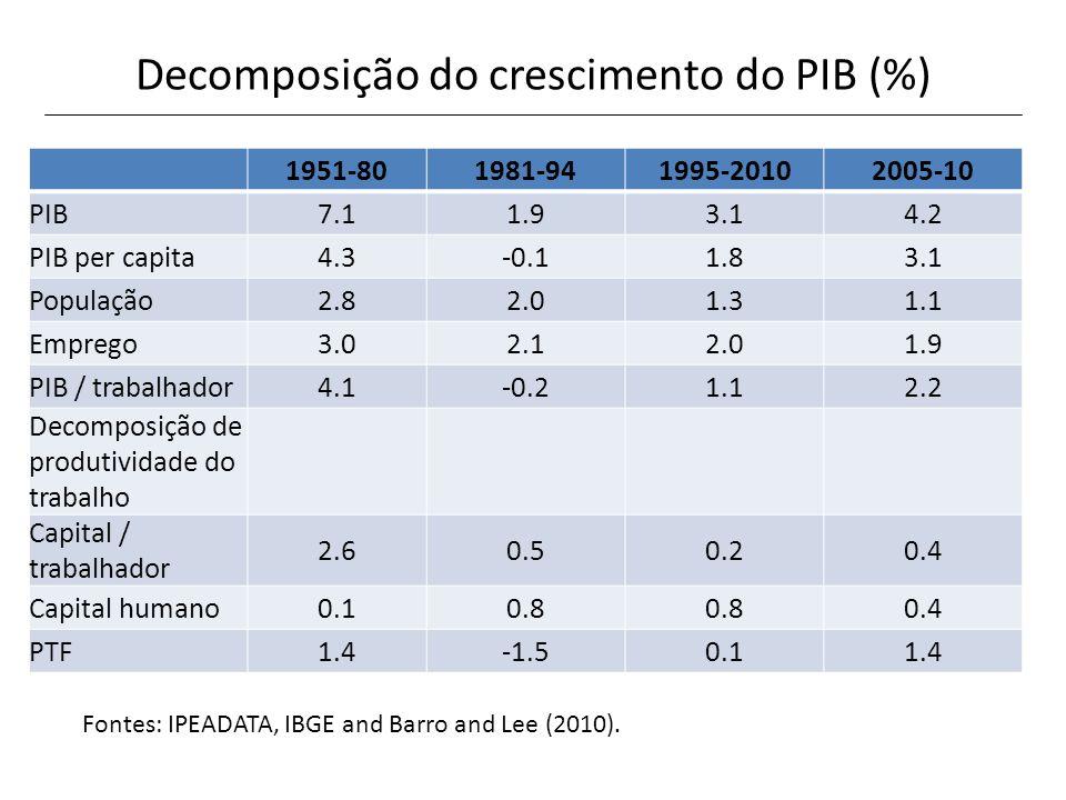 Decomposição do crescimento do PIB (%) 1951-801981-941995-20102005-10 PIB7.11.93.14.2 PIB per capita4.3-0.11.83.1 População2.82.01.31.1 Emprego3.02.12
