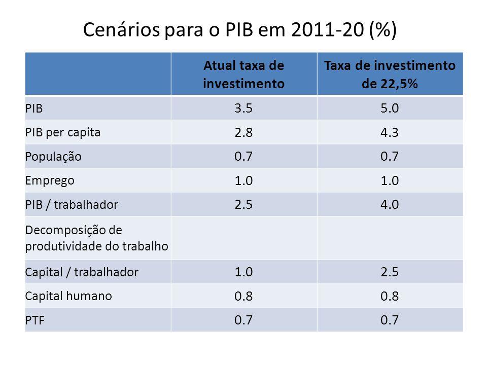 Cenários para o PIB em 2011-20 (%) Atual taxa de investimento Taxa de investimento de 22,5% PIB 3.55.0 PIB per capita 2.84.3 População 0.7 Emprego 1.0