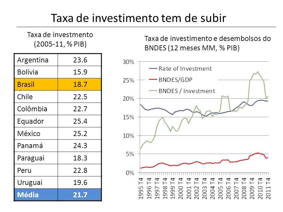 Taxa de investimento tem de subir Argentina 23.6 Bolívia 15.9 Brasil 18.7 Chile 22.5 Colômbia 22.7 Equador 25.4 México 25.2 Panamá 24.3 Paraguai 18.3