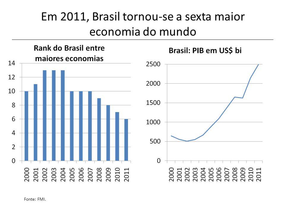Em 2011, Brasil tornou-se a sexta maior economia do mundo Fonte: FMI.