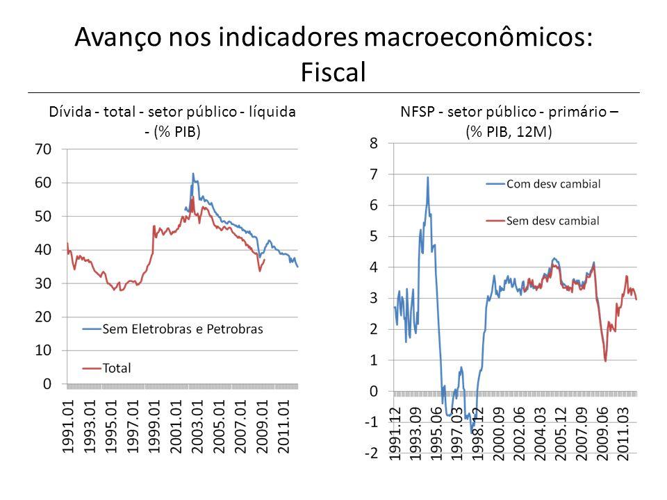 Avanço nos indicadores macroeconômicos: Fiscal Dívida - total - setor público - líquida - (% PIB) NFSP - setor público - primário – (% PIB, 12M)