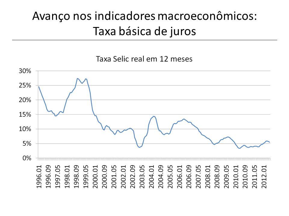 PIBPIB per capita 1951-807,1%4,3% 1981-941,9%-0,1% 1995-20042,6%1,0% 2005-104,2%3,1% 2011-12 2,0%1,1% Crescimento do PIB e PIB per capita, 1948-2012 Fonte: IBGE e IPEADATA.