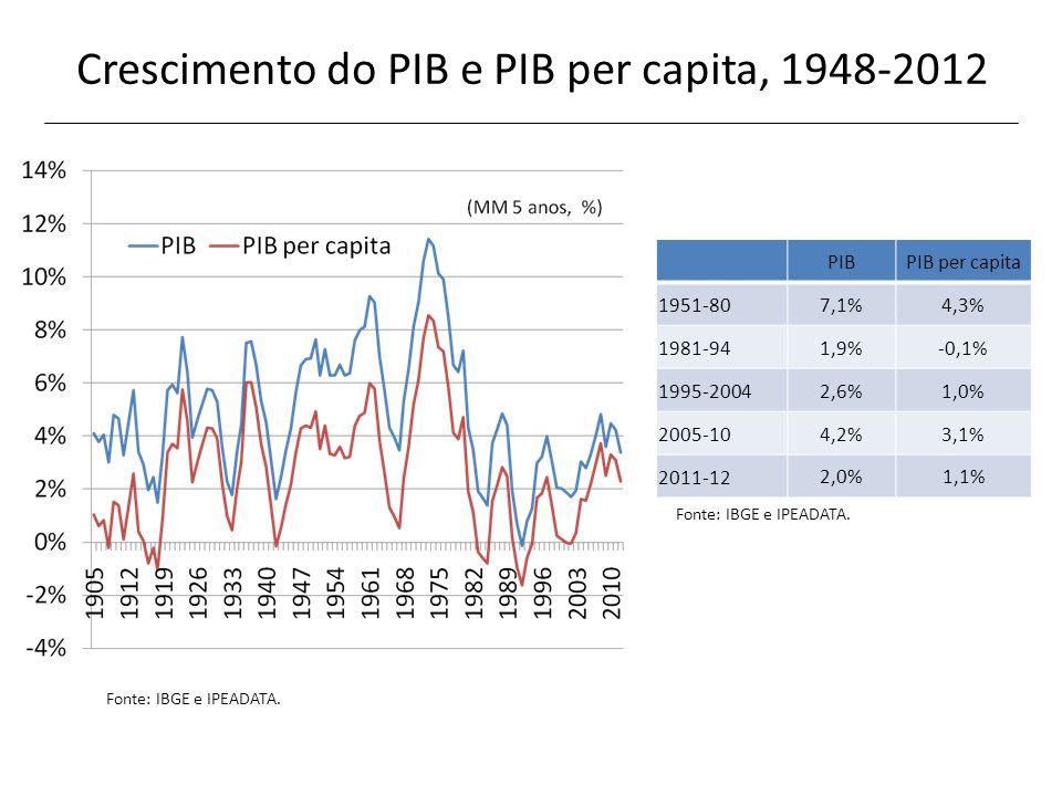 PIBPIB per capita 1951-807,1%4,3% 1981-941,9%-0,1% 1995-20042,6%1,0% 2005-104,2%3,1% 2011-12 2,0%1,1% Crescimento do PIB e PIB per capita, 1948-2012 F