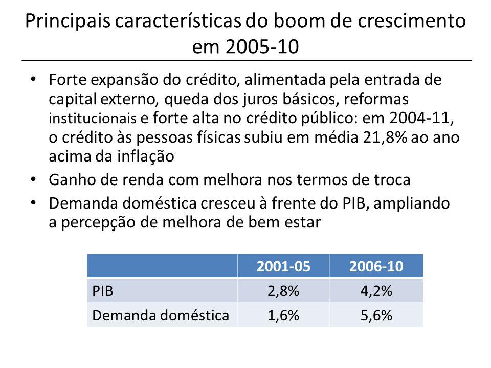 Principais características do boom de crescimento em 2005-10 Forte expansão do crédito, alimentada pela entrada de capital externo, queda dos juros bá
